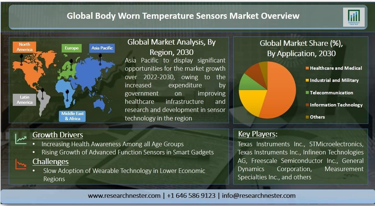 Body Worn Temperature Sensors Market Graph
