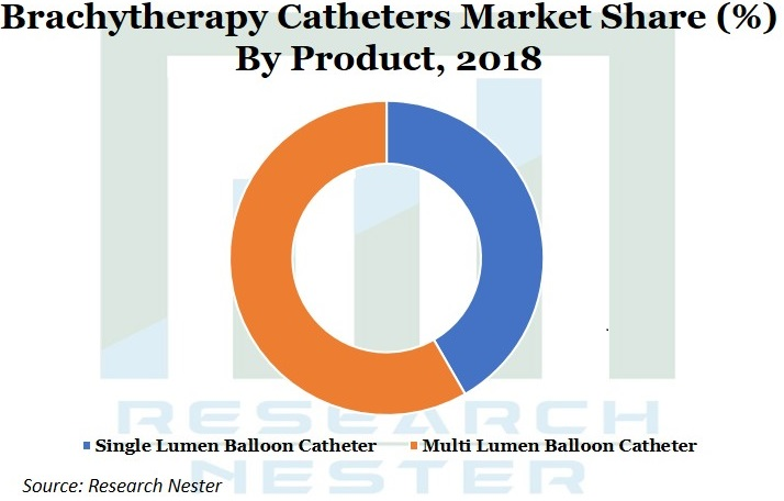 Brachytherapy catheters market Graph