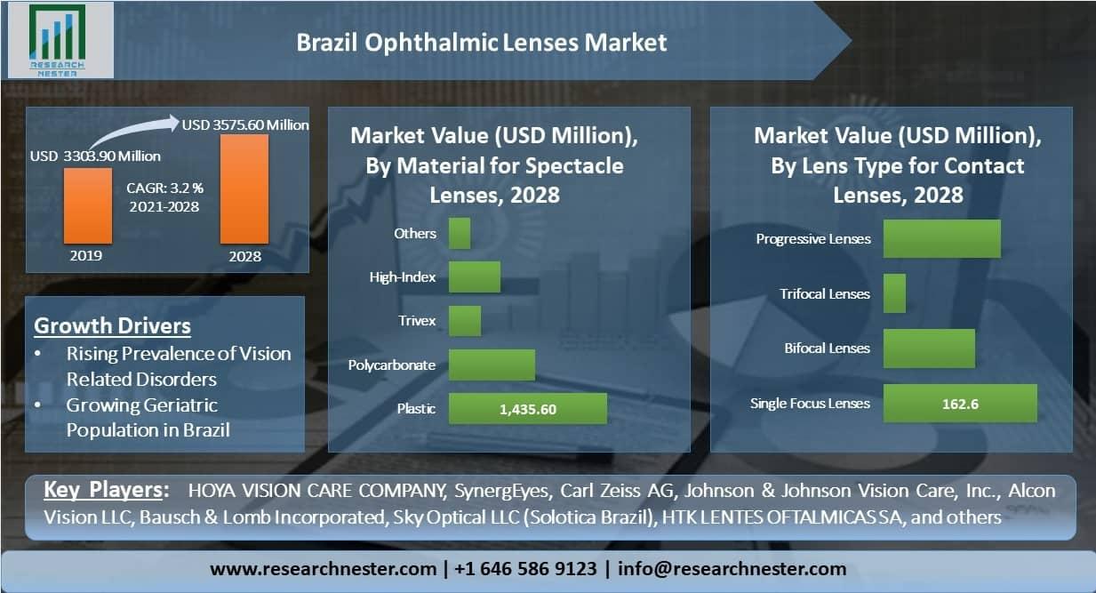 Brazil-Ophthalmic-Lenses-Market