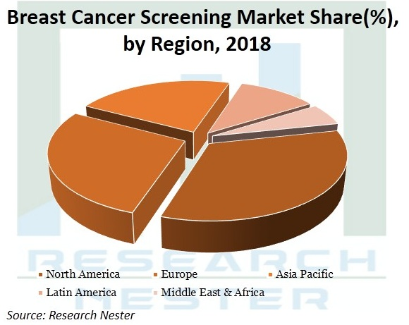 Breast-Cancer-Screening-Market-Size