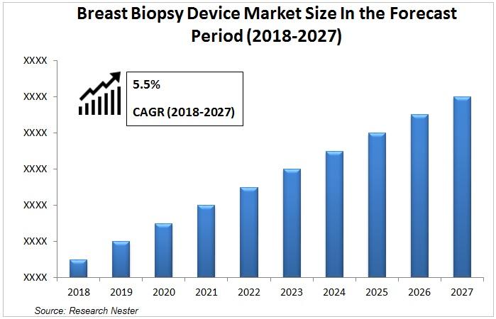 Breast biopsy device market Graph