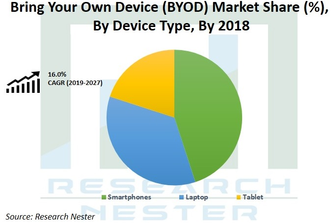 Bring Your Own Device Market Share Graph