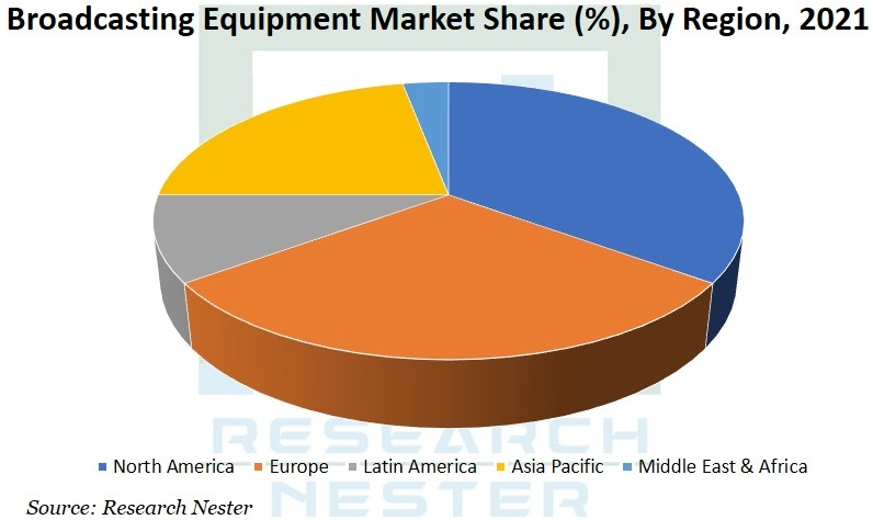 Broadcasting Equipment Market Image