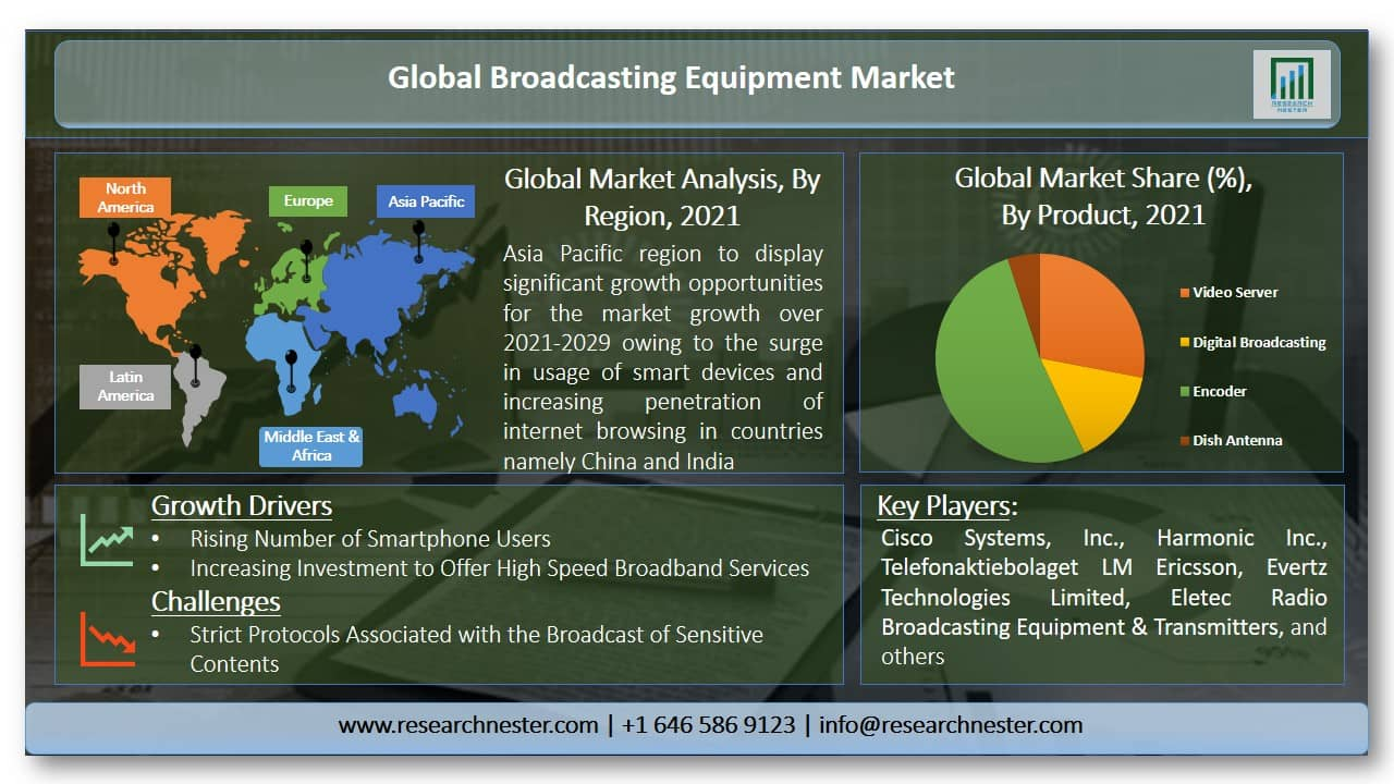 Broadcasting Equipment Market Graph