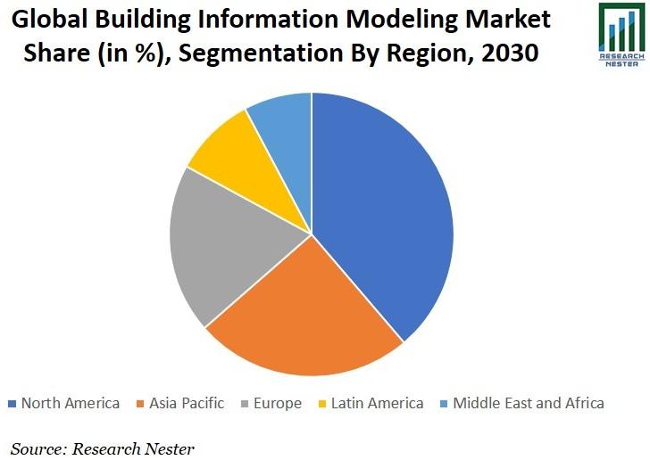 Building Information Modeling Market Share Graph