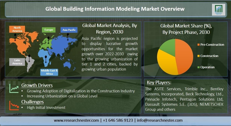building information modeling market Graph