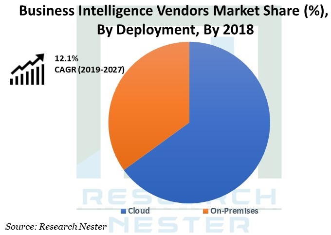 Business Intelligence Vendors Market Graph