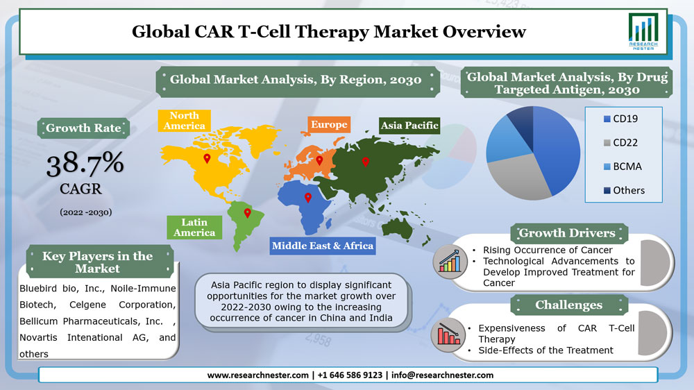 CAR T Cell Therapy Market Graph