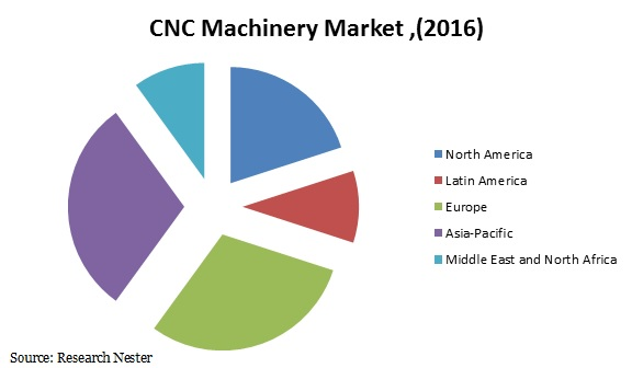 CNC Machine market