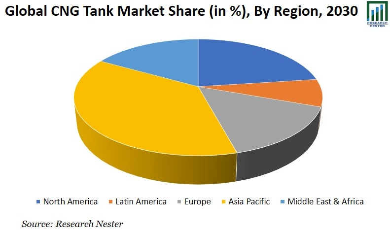 CNG Tank Market Share Graph