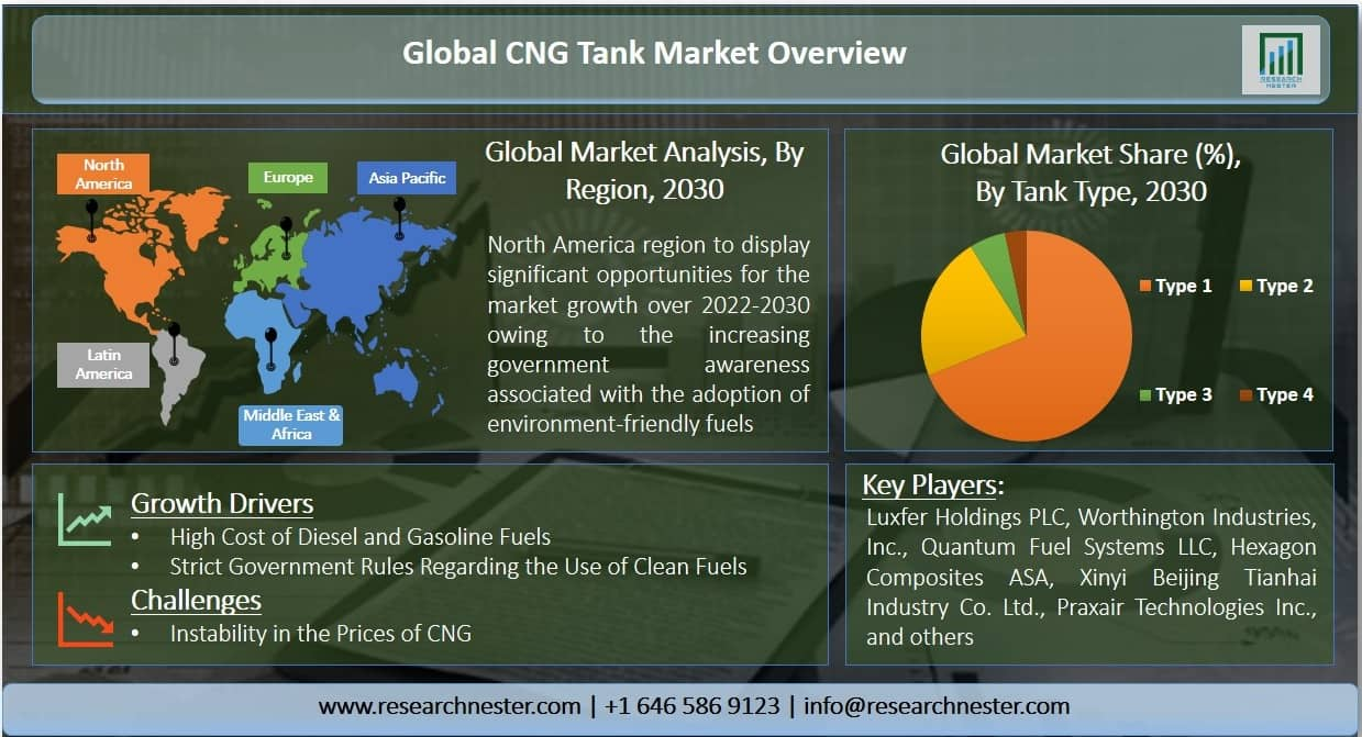 compressed natural gas (CNG) tank market Graph