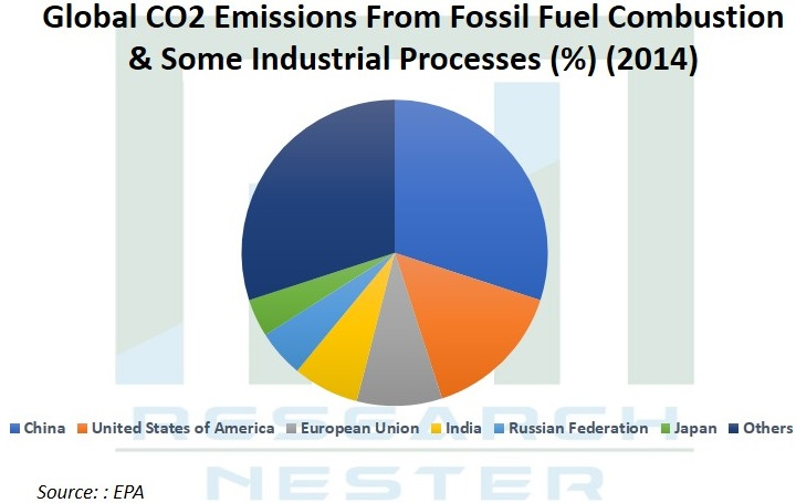 CO2 Emissions From Fossil Fuel Combustion Graph
