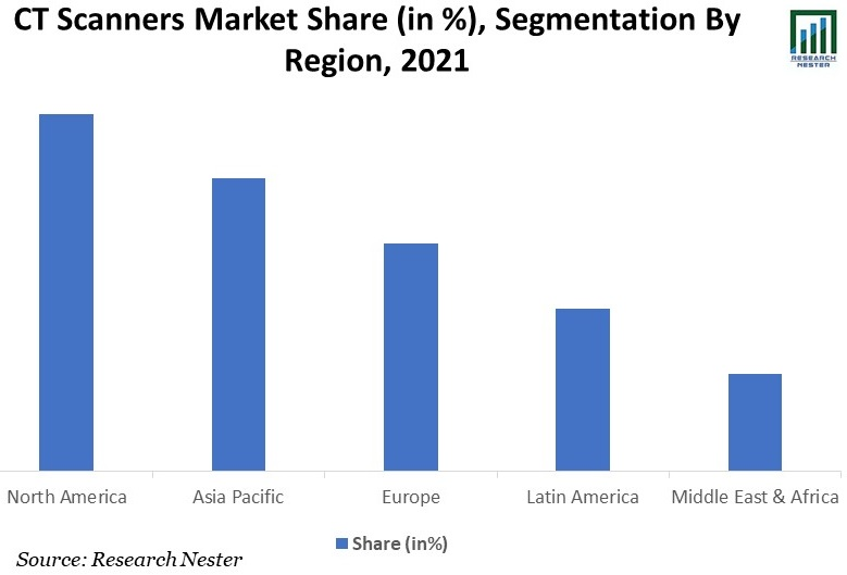 CT-Scanners-Market-Share