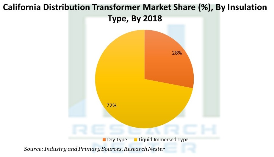 California Distribution Transformer Market Share