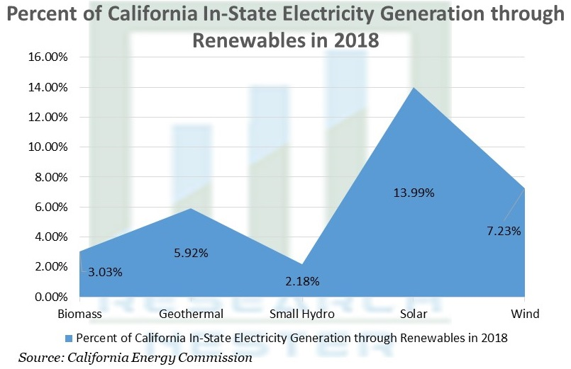 Percent of California In-State Electricity Generation through Renewables