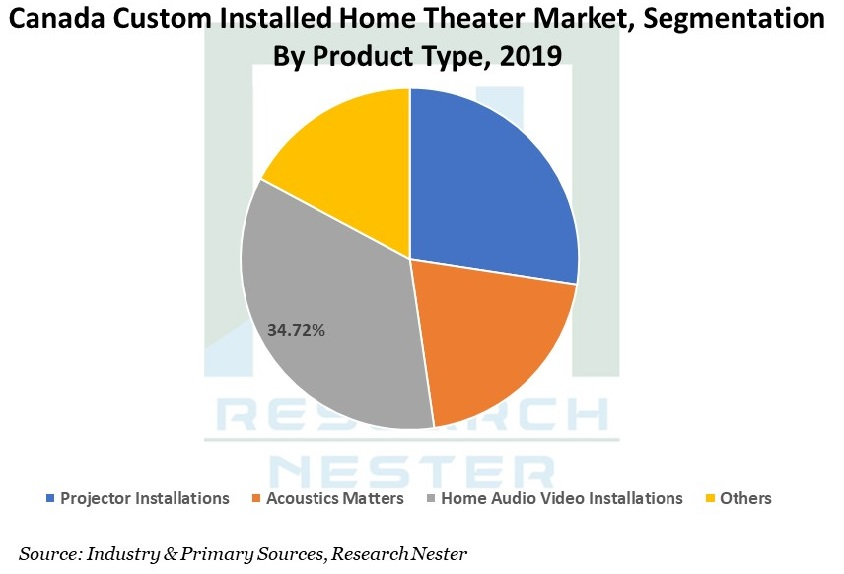 Canada-Custom-Installed-Home-Theater-Market