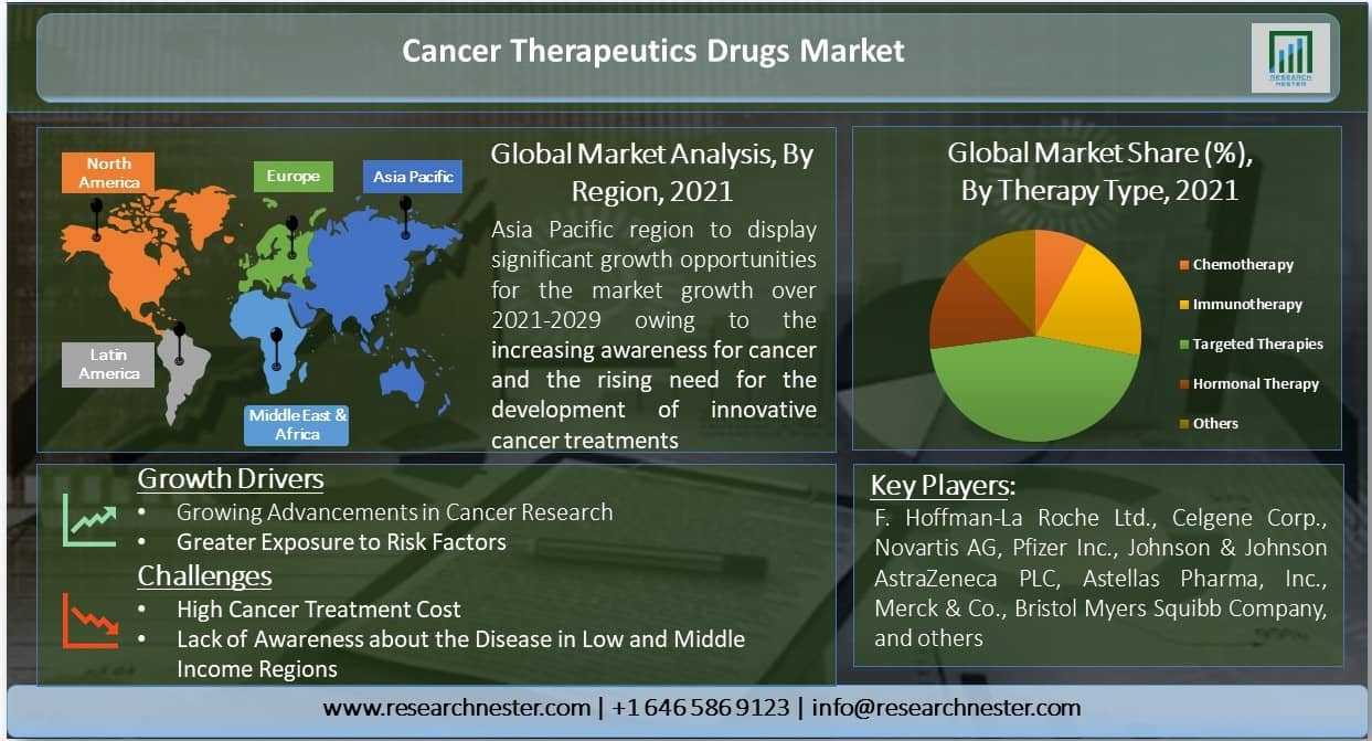 Cancer-Therapeutics-Drugs-Market