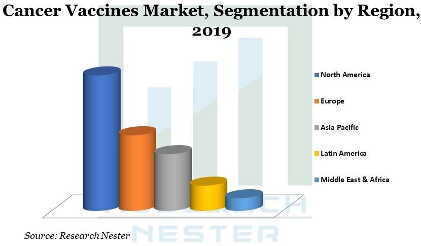 Cancer Vaccines Market segmentation image
