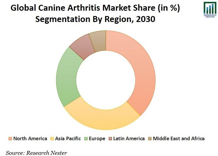 Canine Arthritis Market Share Graph