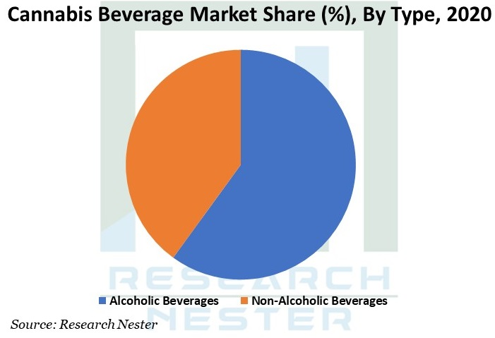 cannabis beverage market Graph