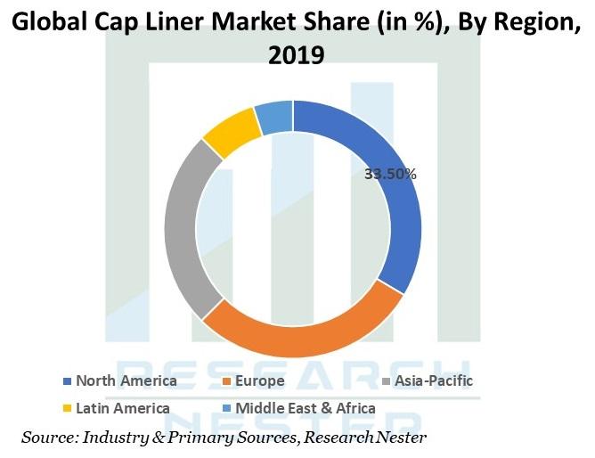 Cap-Liner-Market