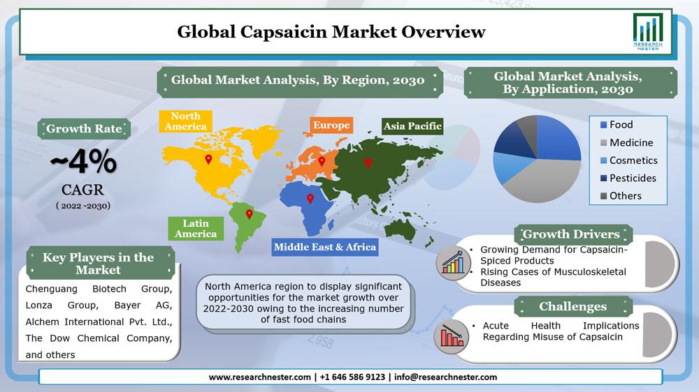 Capsaicin Market