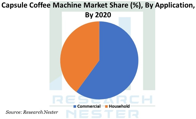 Capsule Coffee Machine Market Graph