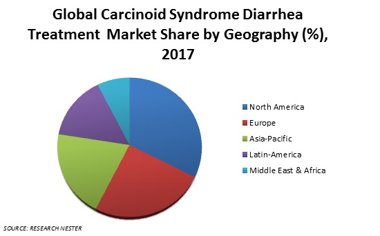 Carcinoid Syndrome Diarrhea Treatment Market share