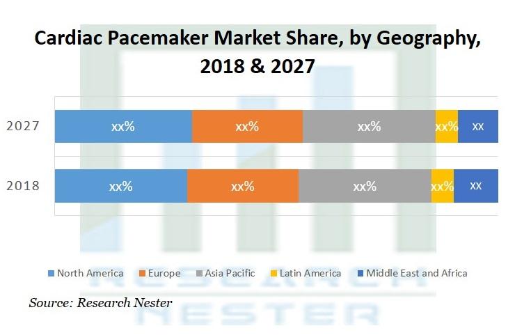 Cardiac Pacemaker Market