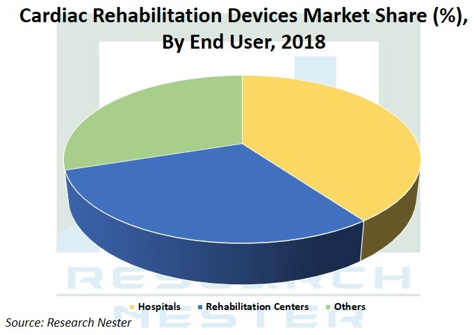 Cardiac Rehabilitation devices market Graph