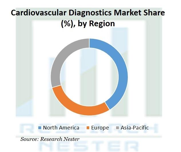 Cardiovascular Diagnostics Market