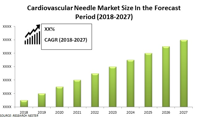 Cardiovascular Needle Market