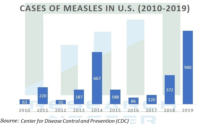 Cases of measles  in US Graph