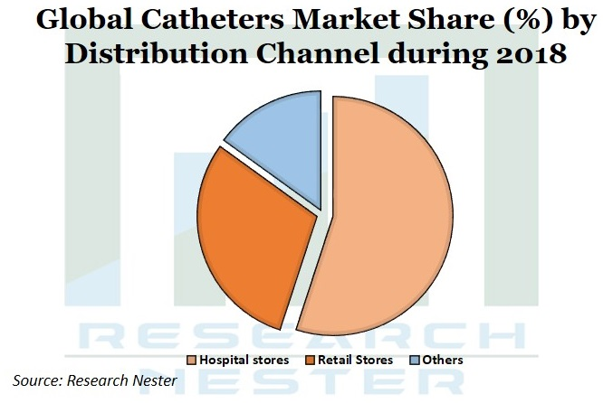 Catheters market Graph