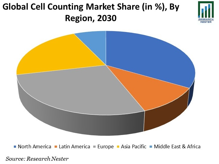 Cell Counting Market