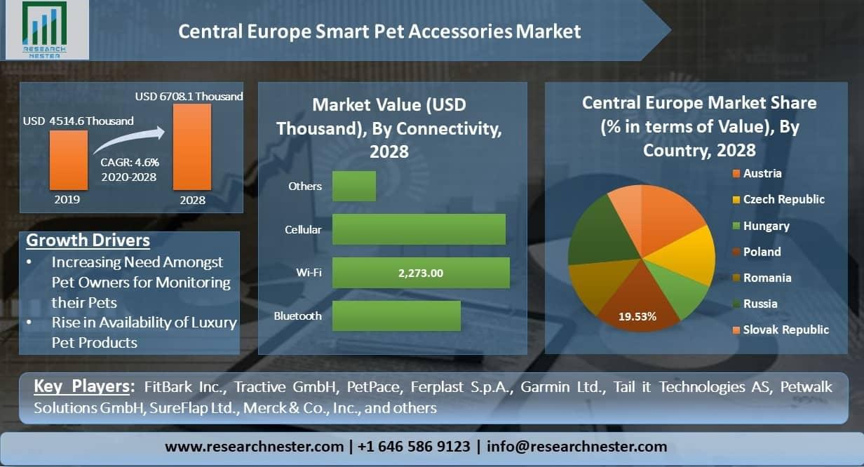 Central-Europe-Smart-Pet-Accessories-Market
