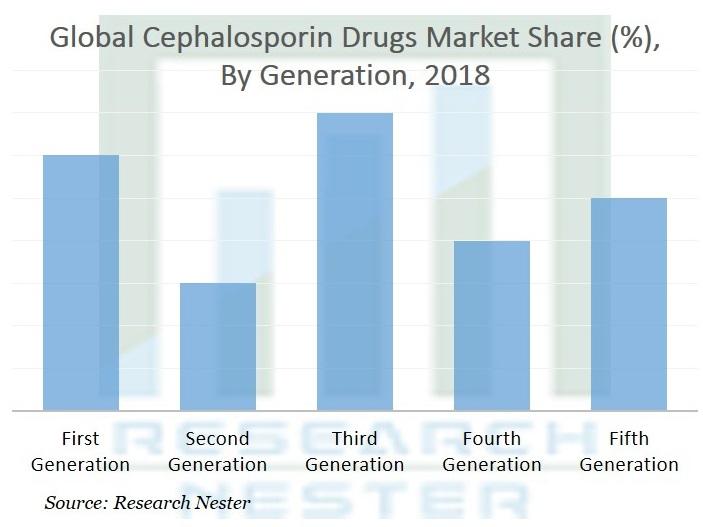 Cephalosporin Drugs Market
