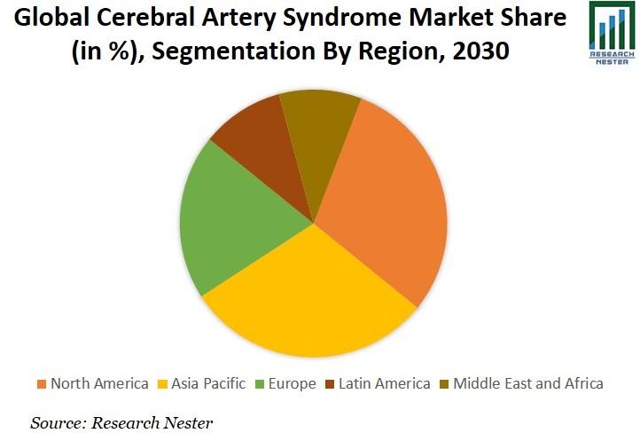 Cerebral Artery Syndrome Treatment Market Share Graph