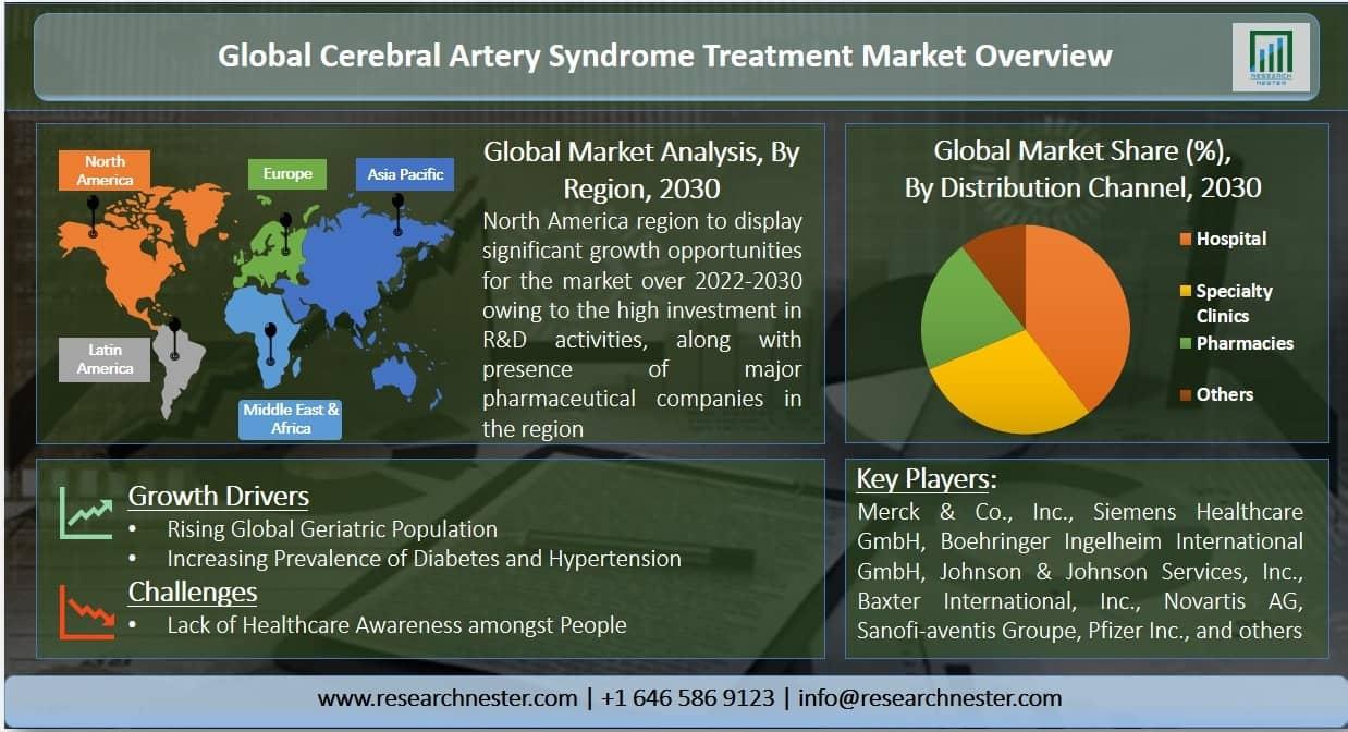 Cerebral Artery Syndrome Treatment Market Graph