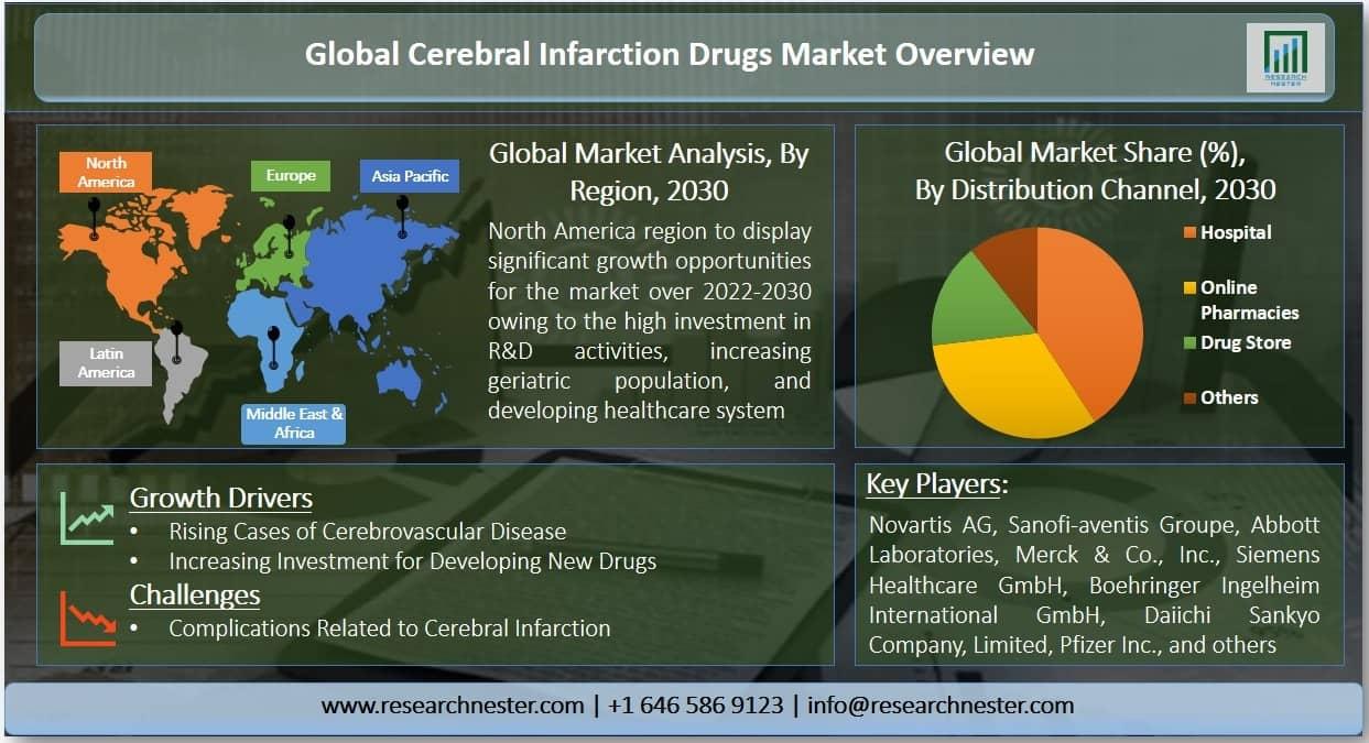 Cerebral Infarction Drugs Market Graph