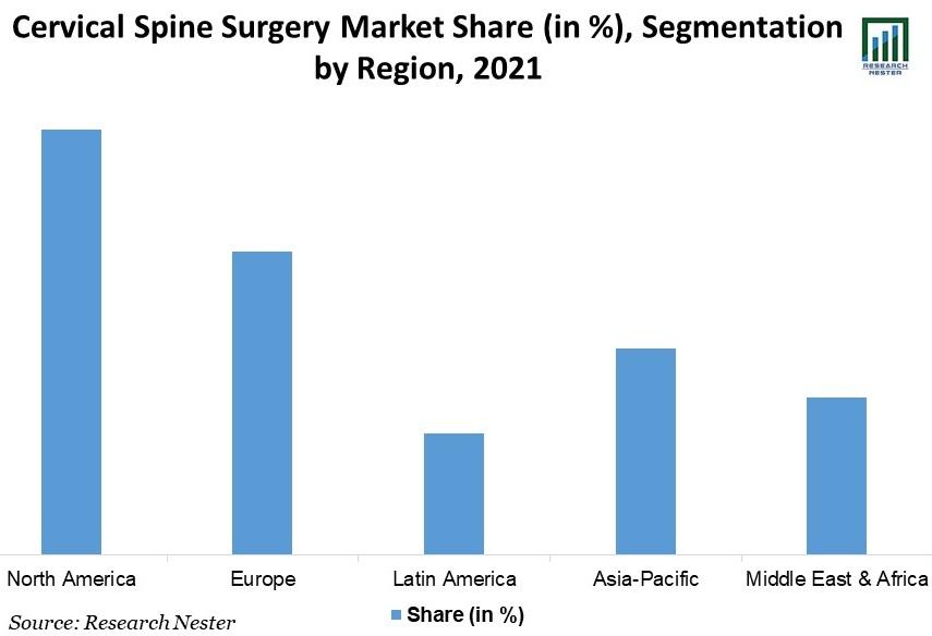 Cervical-Spine-Surgery-Market-Share