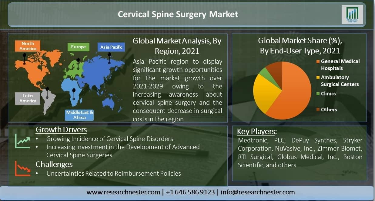 Cervical-Spine-Surgery-Market
