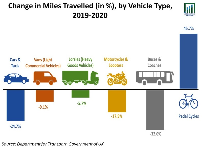 Change-in-Miles-Travelled-by-Vehicle-Type