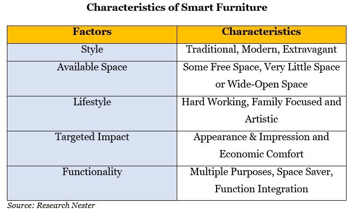 Characteristics of smart furniture