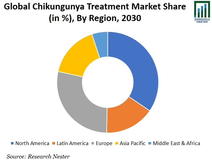 Chikungunya Treatment Market Share Graph