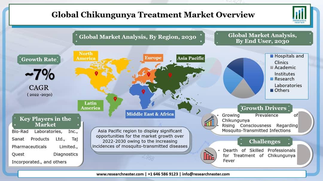 Chikungunya Treatment Market Graph