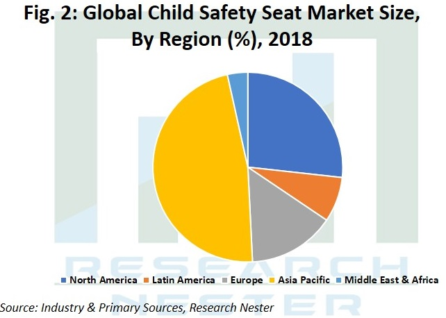 Child Sagety Seat Market Image