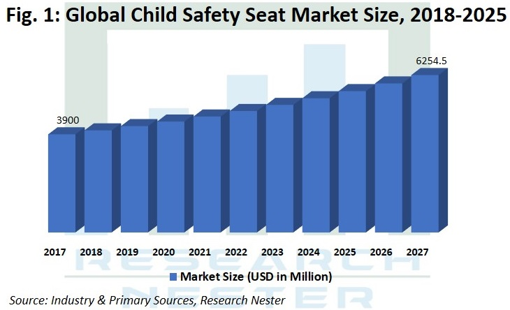 Child Safety seat Market Graph