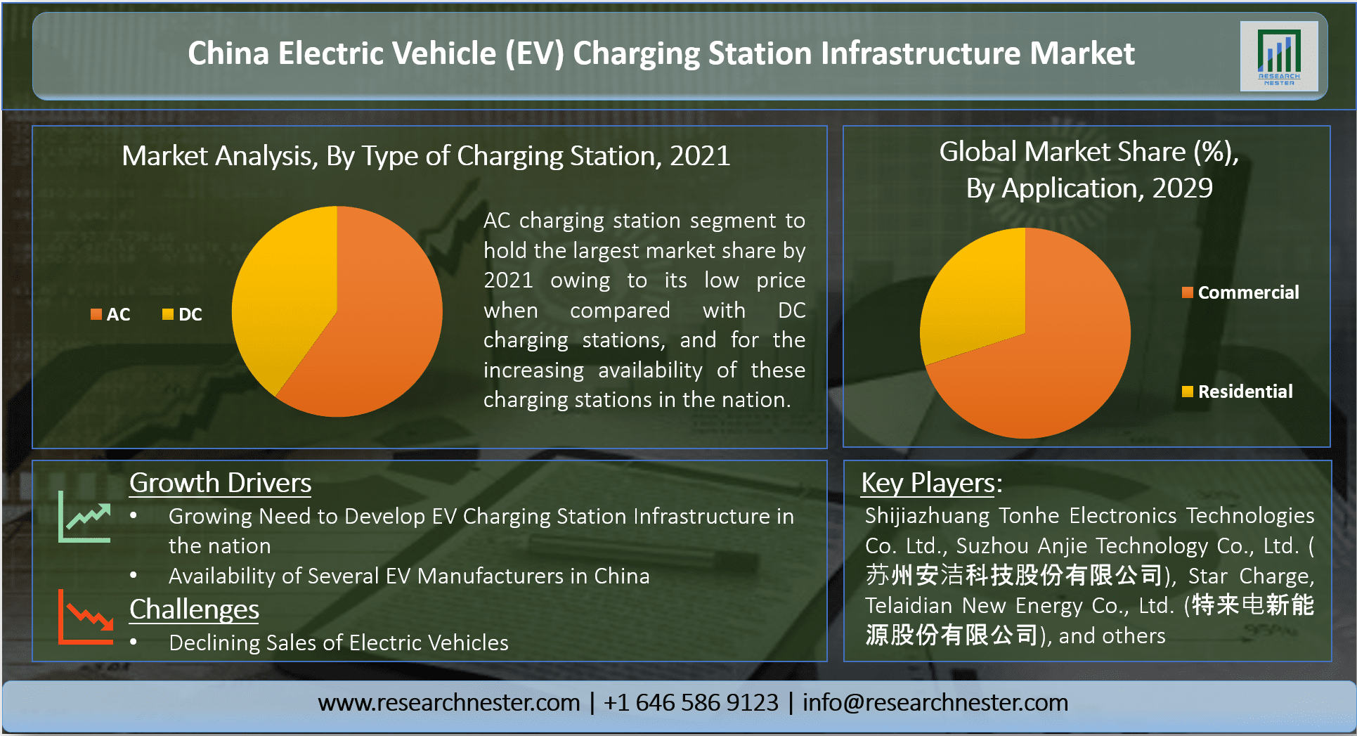 China Electric Vehicle (EV) Charging Station Infrastructure Market
