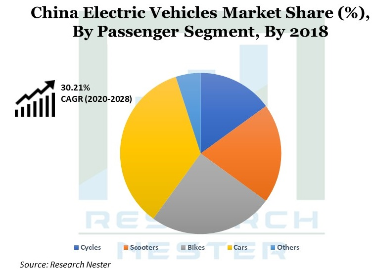 China Electric Vehicles Market Share Graph